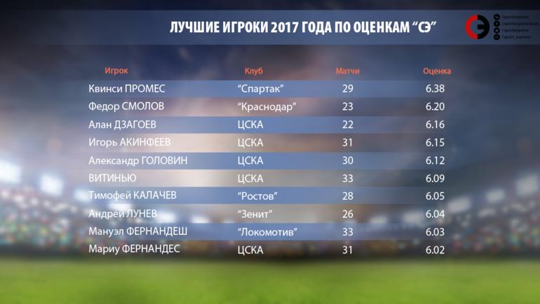 """Лучшие игроки 2017 года по оценкам """"СЭ"""". Фото """"СЭ"""""""