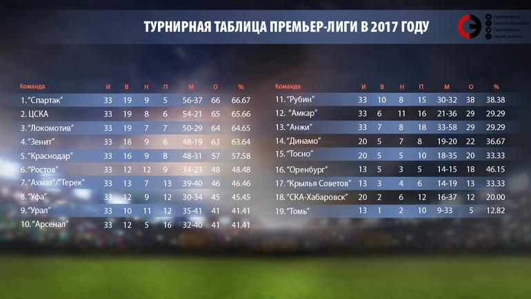 """Турнирная таблица премьер-лиги в 2017 году. Фото """"СЭ"""""""
