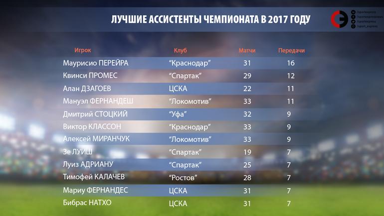 """Лучшие бомбардиры чемпионата в 2017 году. Фото """"СЭ"""""""