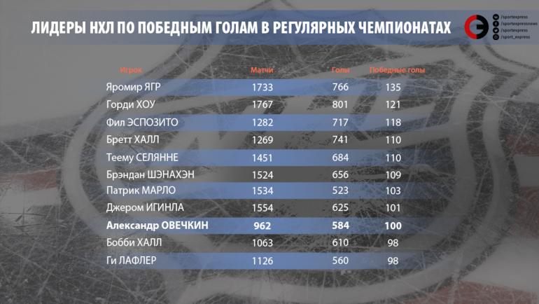 Лидеры по победным голам в регулярных чемпионатах.