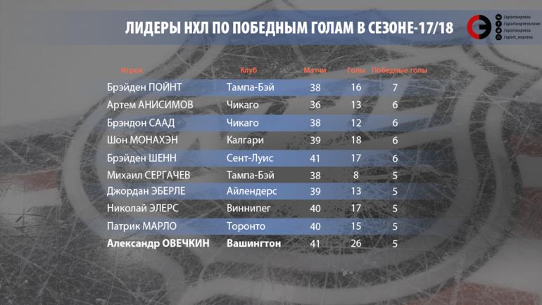 Лидеры по победным голам в сезоне-2017/18.