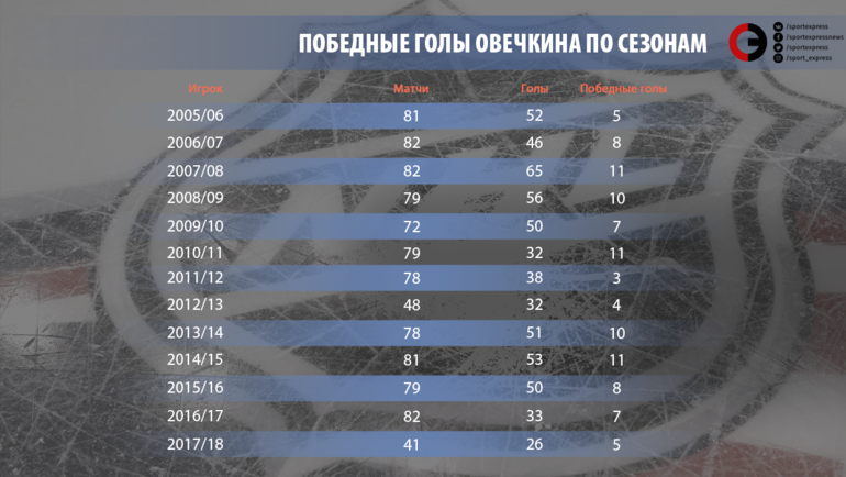 Победные голы Овечкина по сезонам.