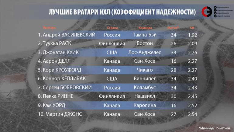 """Лучшие вратари НХЛ. Фото """"СЭ"""""""