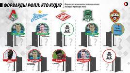 Как могут измениться линии атаки лидеров чемпионата России.