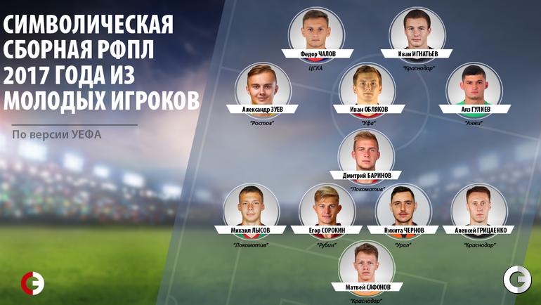 Символическая сборная РФПЛ 2017 года из молодых игроков.