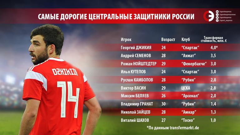 Топ-20 центральных защитников России по трансферной стоимости. Часть 1. Фото «СЭ»