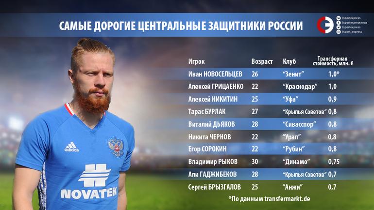 Топ-20 центральных защитников России по трансферной стоимости. Часть 2. Фото «СЭ»