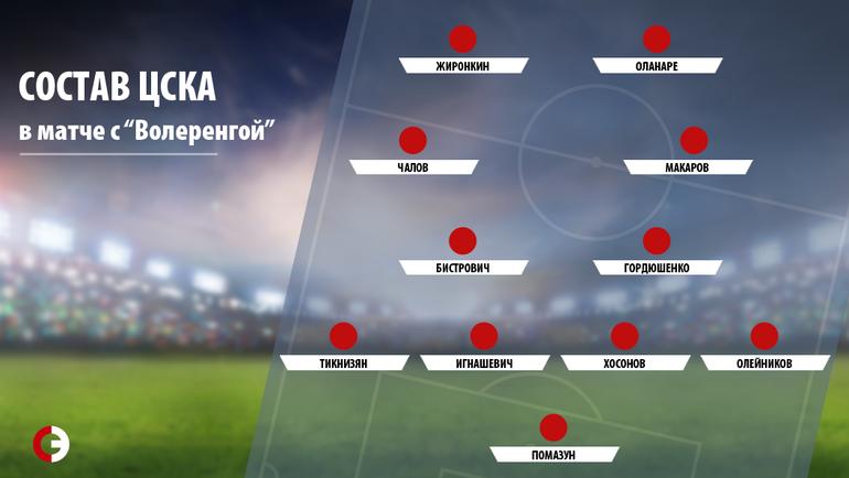ЦСКА ушел отпоражения вконтрольном матче с«Хорсенсом»