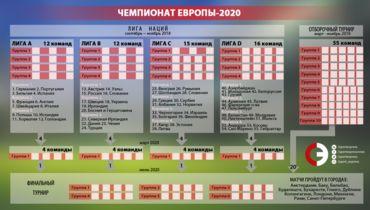 Формат Лиги наций и отборочного турнира Евро-2020. Фото «СЭ»