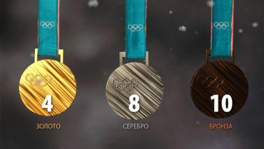 Четыре золота, два десятка медалей. Что ждет Россию в Пхенчхане