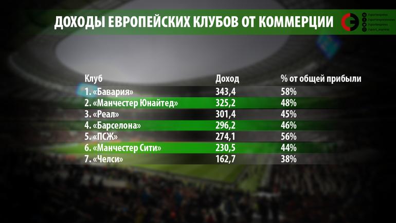 Доходы европейских клубов от коммерции.
