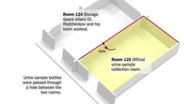 Схема передачи допинг-проб в лаборатории Сочи из места их хранения (помещение 125) в офис Григория Родченкова и его помощников (помещение 124). Фото twitter.com/GammaCounter