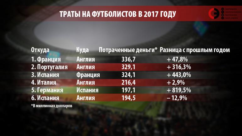 """Траты на футболистов в 2017 году. Фото """"СЭ"""""""