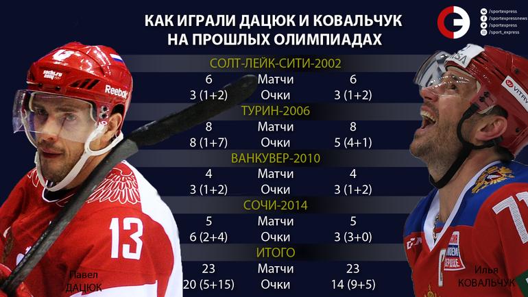 """Как играли Дацюк и Ковальчук на прошлых Олимпиадах. Фото """"СЭ"""""""