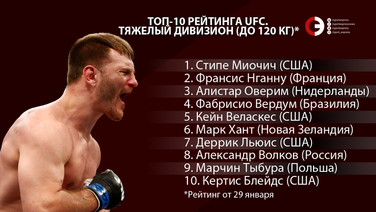 """Топ-10 рейтинга UFC. Тяжелый дивизион (до 120 кг). Фото """"СЭ"""""""
