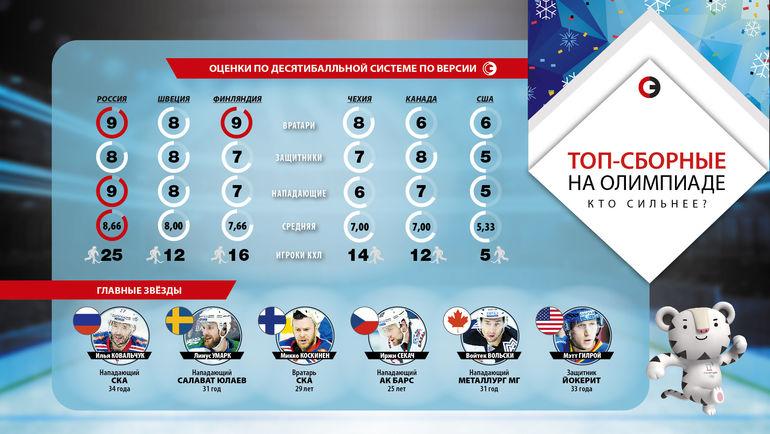 """Топ-сборные на Олимпиаде в Пхенчхане. Фото """"СЭ"""""""