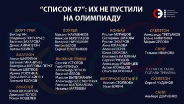 CAS отклонил иски 47 россиян