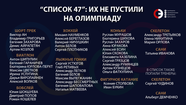"""47 российских спортсменов, которых CAS не пустил на Олимпиаду-2018. Фото """"СЭ"""""""