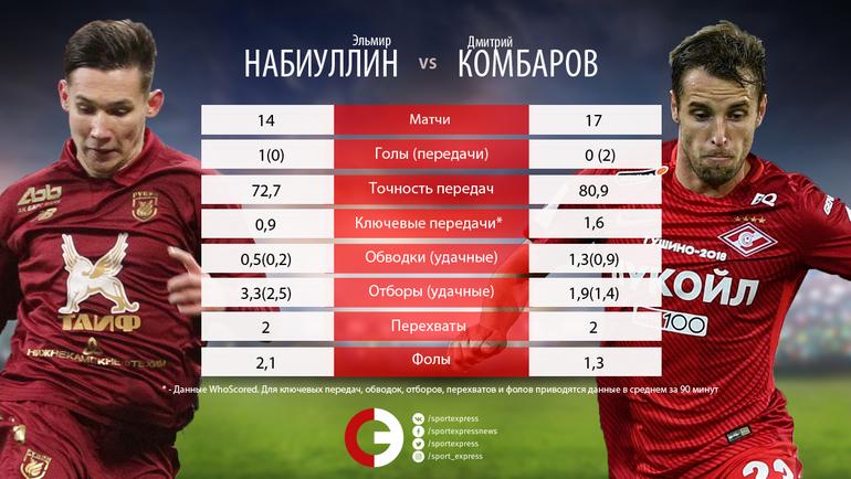 """Эльмир НАБИУЛЛИН vs Дмитрий КОМБАРОВ. Фото """"СЭ"""""""