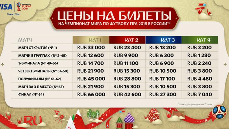 Таблица официальных цен.