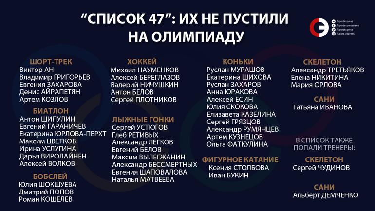 47 российских спортсменов и тренеров, по которым выездная панель CAS поддержала решение комиссии по допуску МОК о неприглашении на Олимпиаду. Фото «СЭ»