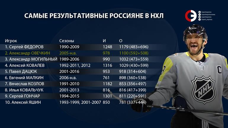 словам статистика россиян в нхл картинки сразу
