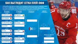 Сетка плей-офф хоккейного турнира Олимпиады.