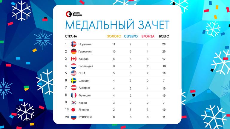 Медальный зачет Олимпиады после 19 февраля. Фото «СЭ»
