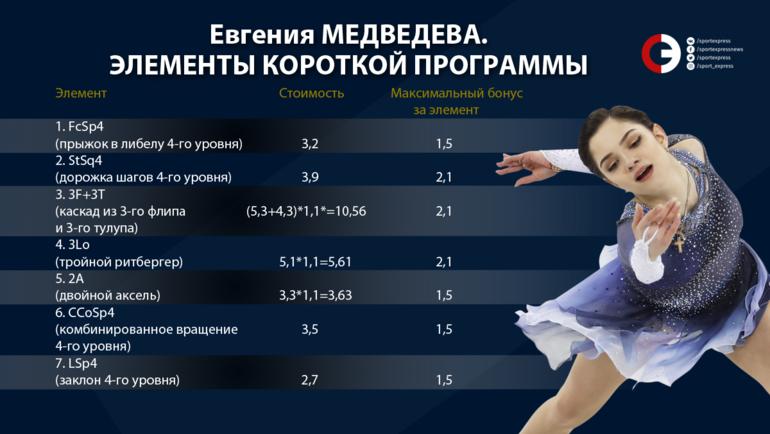 """Базовая оценка короткой программы Евгении Медведевой. Фото """"СЭ"""""""
