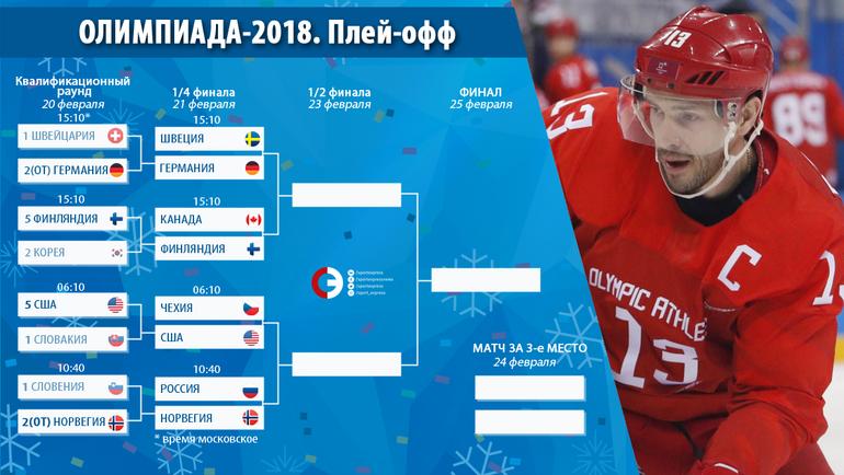 """Сетка плей-офф хоккейного турнира Пхенчхана. Фото """"СЭ"""""""
