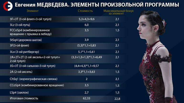 Элементы произвольной программы Евгении Медведевой. Фото «СЭ»
