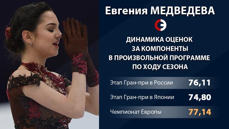 Динамика оценок за компоненты произвольной программы Медведевой в сезоне. Фото «СЭ»