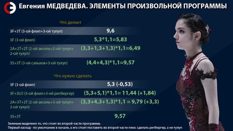 Как Медведевой усложнить программу. Фото «СЭ»