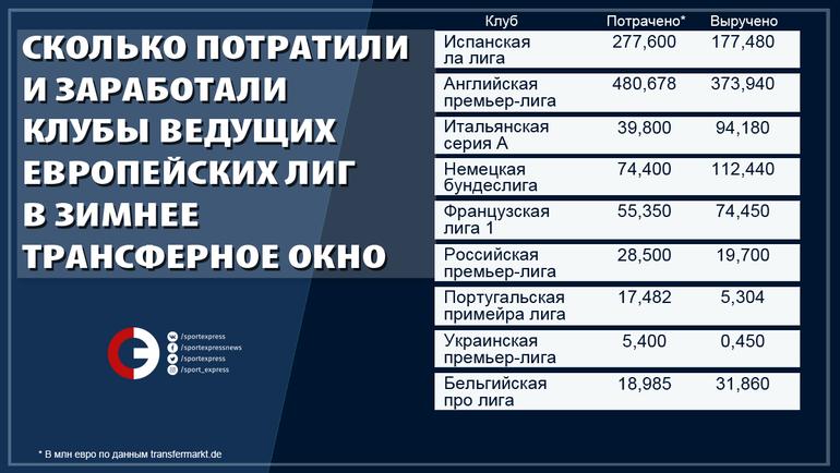 """Сколько потратили и заработали клубы ведущих европейских лиг в зимнее трансферное окно. Фото """"СЭ"""""""