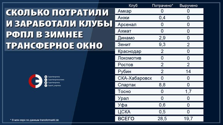 """Сколько потратили и заработали клубы РФПЛ в зимнее трансферное окно. Фото """"СЭ"""""""