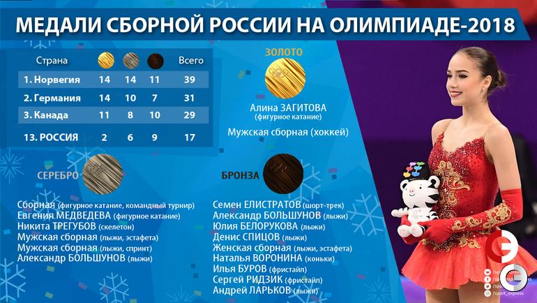 Итоги выступления сборной России.