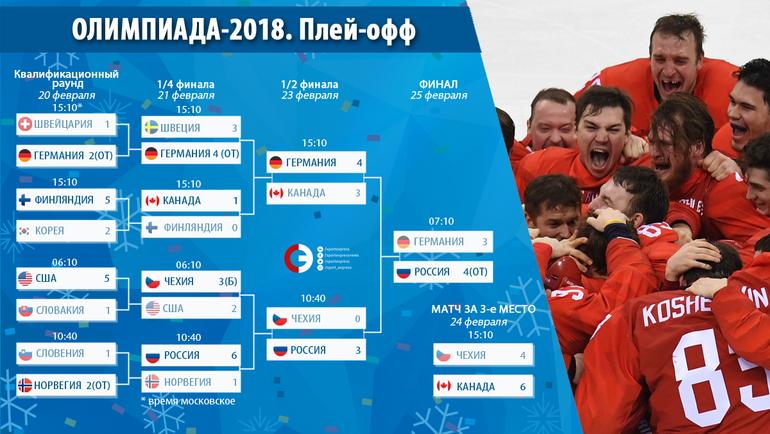 "Плей-офф Олимпиады-2018. Фото ""СЭ"""