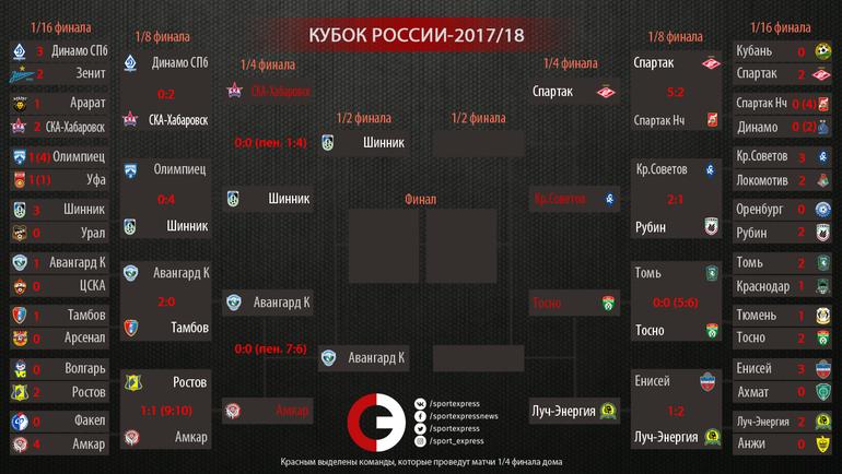 Кубок России 2019 по футболу новые фото