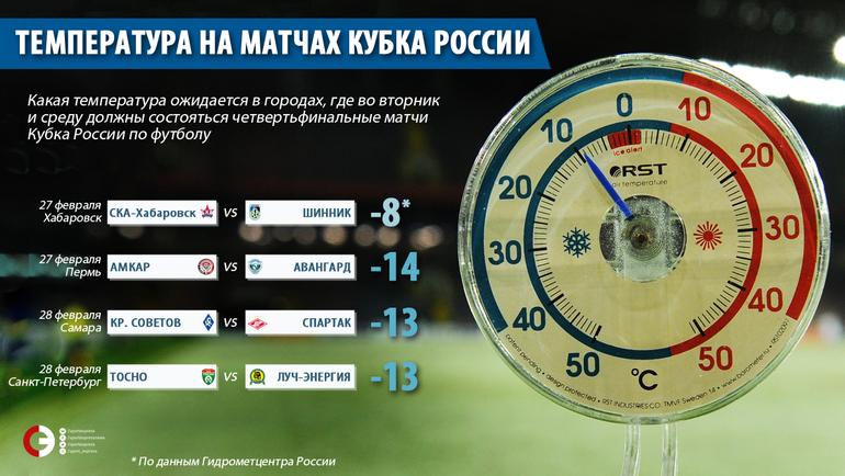 Температуры в городах, где запланированы четвертьфиналы Кубка России. Фото «СЭ»