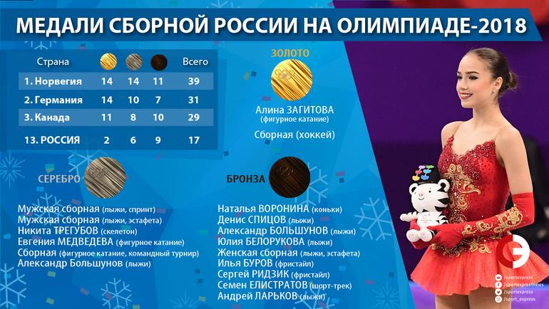 "Все медали России на Олимпиаде. Фото ""СЭ"""