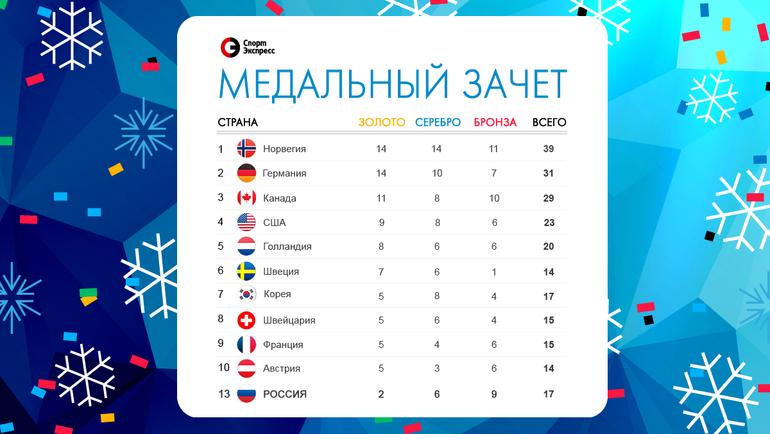 """Итоговый медальный зачет Олимпиады. Фото """"СЭ"""""""