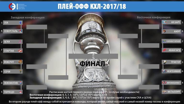Сетка плей-офф Кубка Гагарина.