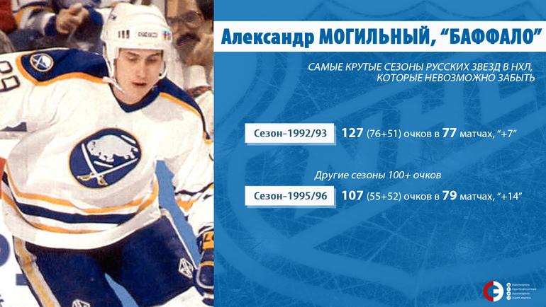 Александр МОГИЛЬНЫЙ.