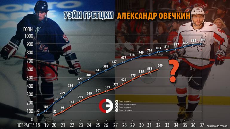 "Овечкин против Гретцки: 600 голов. Фото ""СЭ"""