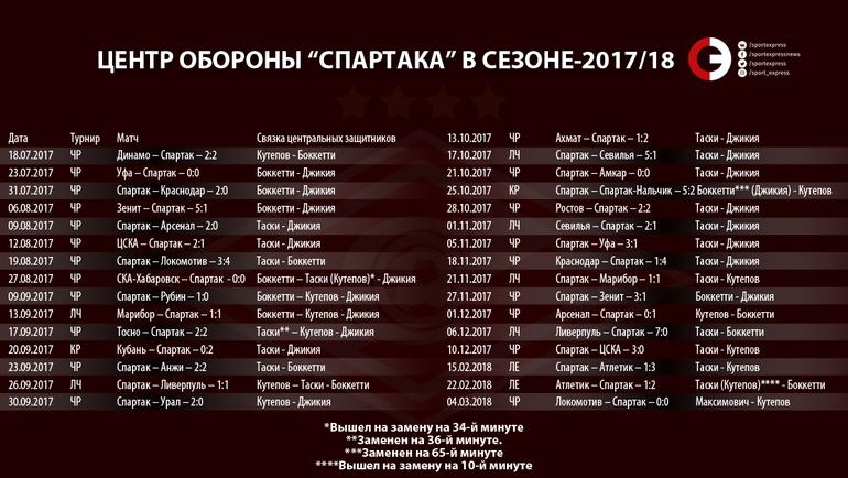 """Все сочетания центральных защитников """"Спартака"""" в сезоне-2017/18. Фото «СЭ»"""