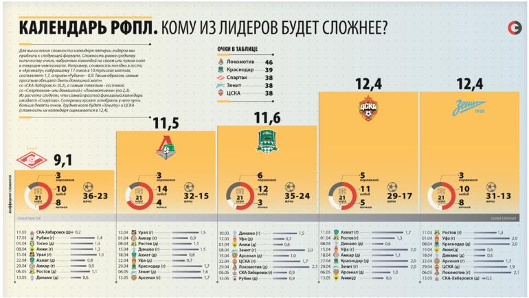 """Календарь клубов, претендующих на чемпионство. Фото """"СЭ"""""""