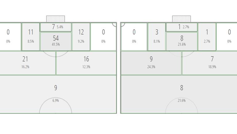 """Зоны ударов игроков """"Зенита"""" (слева – матчи до Нового года, справа – после). Фото """"СЭ"""""""