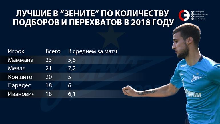 """Лучшие в """"Зените"""" по количеству подборов и перехватов в 2018 году. Фото """"СЭ"""""""