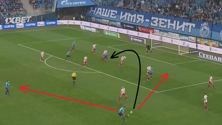 Иванович навешивает на Кокорина в борьбу, хотя можно сделать передачи низом в свободные зоны.