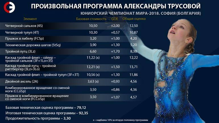 """Произвольная программа Трусовой. Фото """"СЭ"""""""